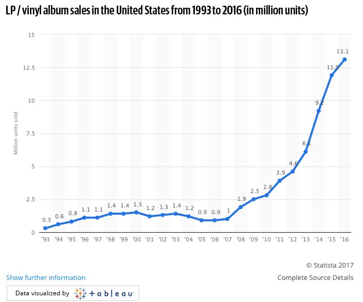 LP / vinyl album sales in the United States from 1993 to 2016 (in million units)